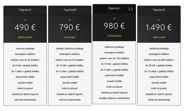 ADEBO cenik izdelave spletne trgovine